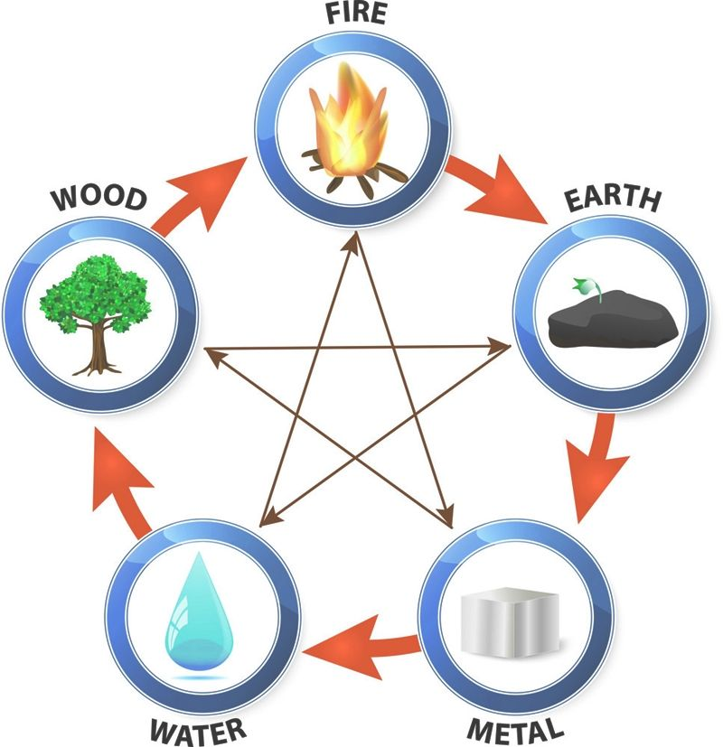 Earth, water, fire, metal, and wood: the five essential feng shui elements are the factors that influence the very philosophy of this art of living in harmony with the environment and with ourselves. #fengshui